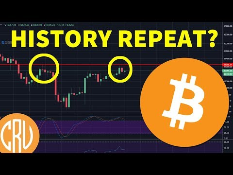 Bitcoin $11K Rejection – Will History Repeat?  [Cryptocurrency News]