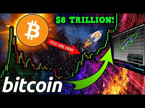 BITCOIN on Track for $8 TRILLION Market Cap! Macro Investors Buying LOADS of BTC!