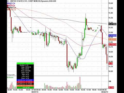 Earnings Trades Are Still Pouring In, So Lets Trade! SQ, NTAP, STX & More In Play