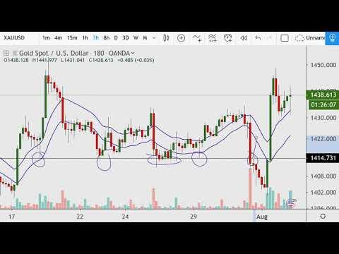 Bitcoin; Gold; Silver; DJI 2019.08.02