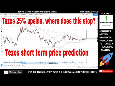 Tezos(XTZ) Coin Price Prediction – 25% Upside in 2 hours(2019)