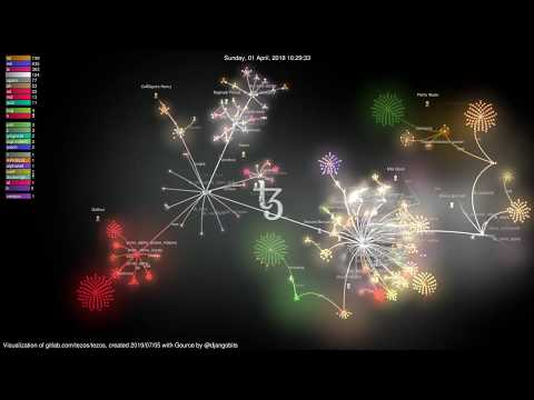 Visualization: Tezos Development from 2016-09-09 to 2019-07-04
