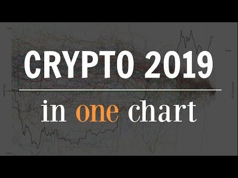 Crypto 2019 – Summed Up In One Chart
