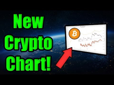 NEW CHART!! 📈 This WILL Change Your Mind on Cryptocurrency | The 5 Most Important Dates for Bitcoin