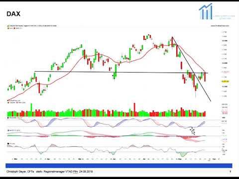 DAX, Bitcoin, Gold und S&P vor turbulenter Woche