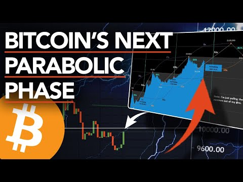 Bitcoin on the BRINK of Next Parabolic RUN! 16k Soon? What Will Be The Peak?