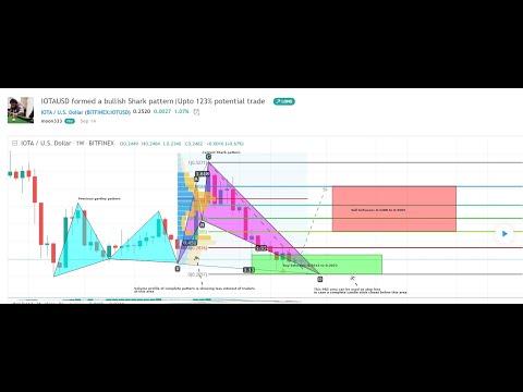 IOTA has formed a bullish Shark pattern   IOTA is ready to make a big bull move
