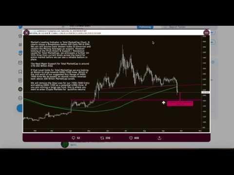 Bitcoin Gold Silver Dump | Thomas Cook Bankruptcy | Bakkt Launch