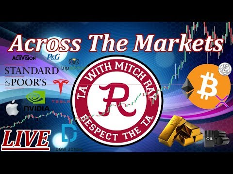 Trading Across the Markets : Bitcoin, Gold, S&P 500. Episode 716 – Cryptocurrency Technical Analysis