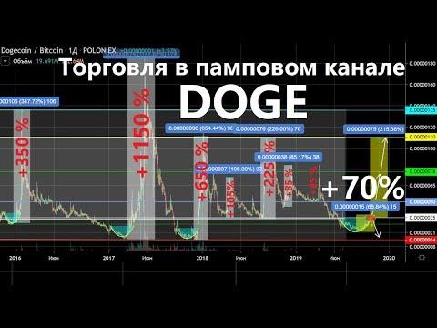 DOGE  Перспективная по деньгам, а не по вере хомяков в технологию. +70% по прежней торговой идее.
