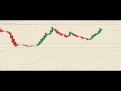 Bitcoin en gráfico horario y Tezos (XTZ) nuevo unicornio a tener en cuenta