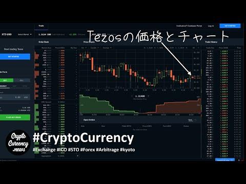 Tezos(XTZ)取引所MXC・OKEX・LATOKEN・BINANCE・DigiFinex・CoinBase・CoinEXで最新の価格とチャートを確認。