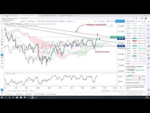 Market Briefing – 14/01/2020  (FX, BTC, GOLD, DAX, CAC40) – Vincent Ganne