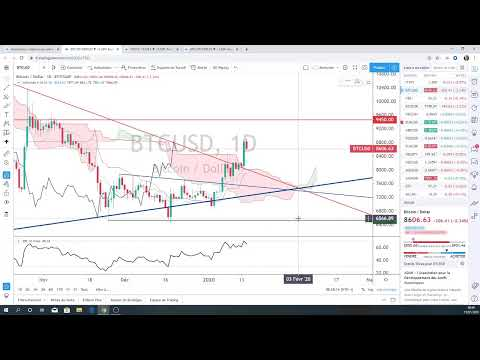 Market Briefing – 15/01/2020  (FX, BTC, GOLD, DAX, CAC40) – Vincent Ganne