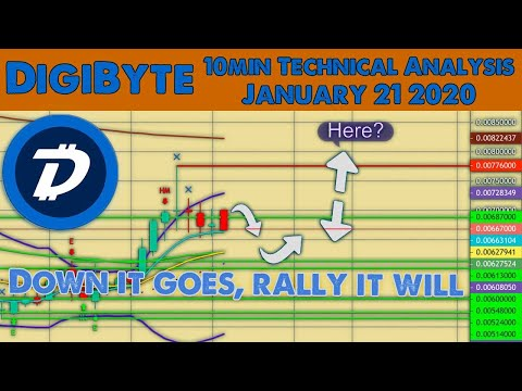 Is DGB going to find support?
