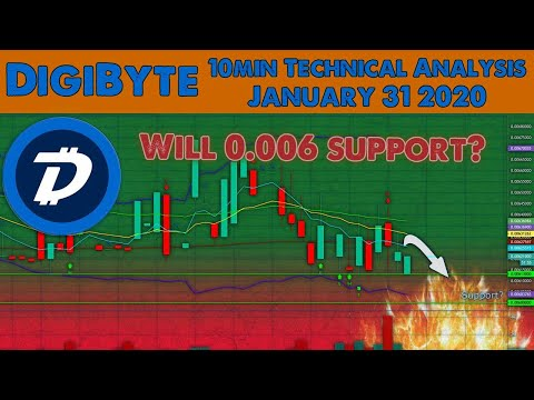 DGB back to $0 005??!!