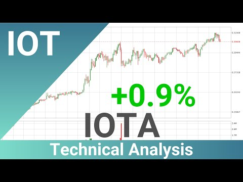 Daily Update IOTA | What The Technical Analysis Predicts? | FAST&CLEAR | 03.Feb.2020