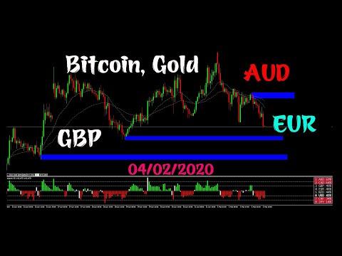Phân tich Bitcoin, Gold, Aud, Eur, GBP trên khung thời gian H1 ngắn hạn 04/02/2020