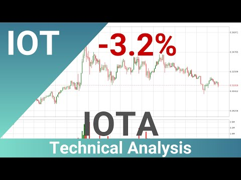 IOTA Down 3.2% 🔻. What Now With IOTUSD??   FAST&CLEAR   08.Feb.2020