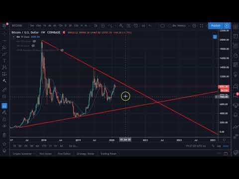 February 17th Bitcoin Cryptocurrency Alt Coin Market Update