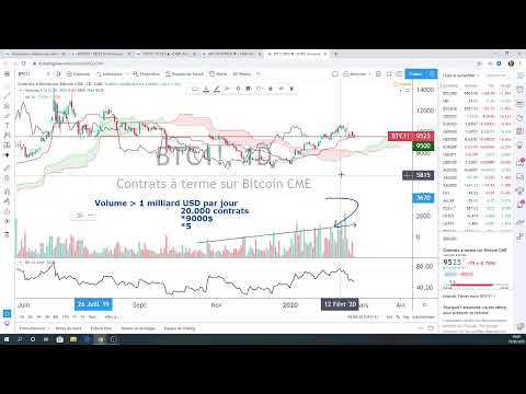 Market Briefing (25/02/20) – DAX, Forex, Gold, Bitcoin – Vincent Ganne