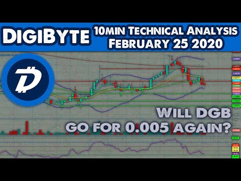 Will DGB go back to 0 005?