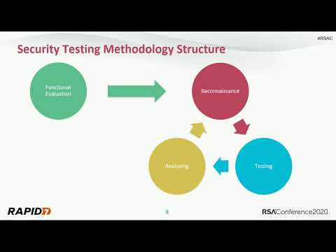 Building a Comprehensive IoT Security Testing Methodology