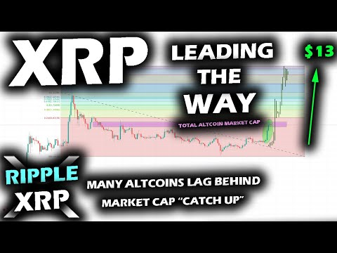 SURGING CATCH UP by Ripple XRP Price Chart to TOTAL Market Cap Could be FOLLOWED BY OTHER ALTCOINS