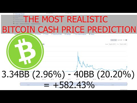 The most realistic BCH / Bitcoin Cash Price Prediction for the End of 2021/2022 based on Market data