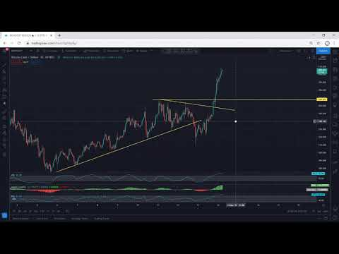 Bitcoin Cash Analysis for March 14, 2021 – BCH