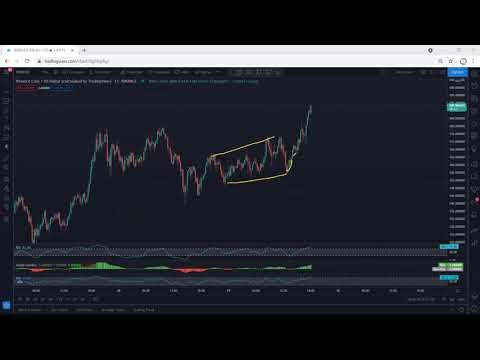 Binance – BNB Technical Analysis for April 29, 2021 – Binance Coin – PRICE UPDATE