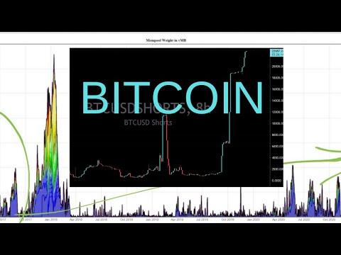 Are BTCUSD Shorts Right? Bitcoin Selloff Ahead