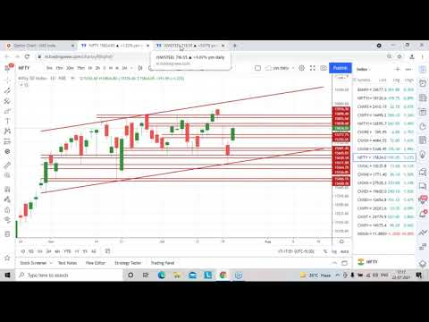 Stocks Analysis for Friday – 23rd July, 2021 | StoxMaster