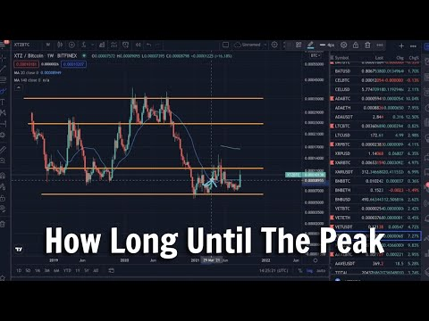 Tezos (XTZ) Continues The Rally