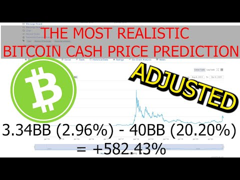 The most realistic Bitcoin Cash / BCH Price Prediction for the End of 2021 based on Market data(NEW)